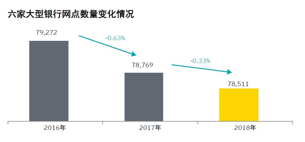 安永 - 中国上市银行2018年回顾及未来展望