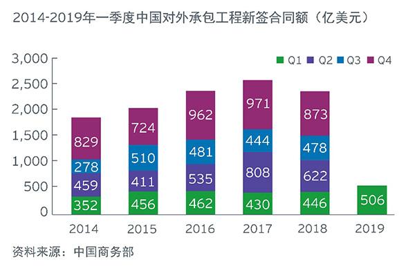 安永 - 新闻 - 2019年一季度中国海外投资概览