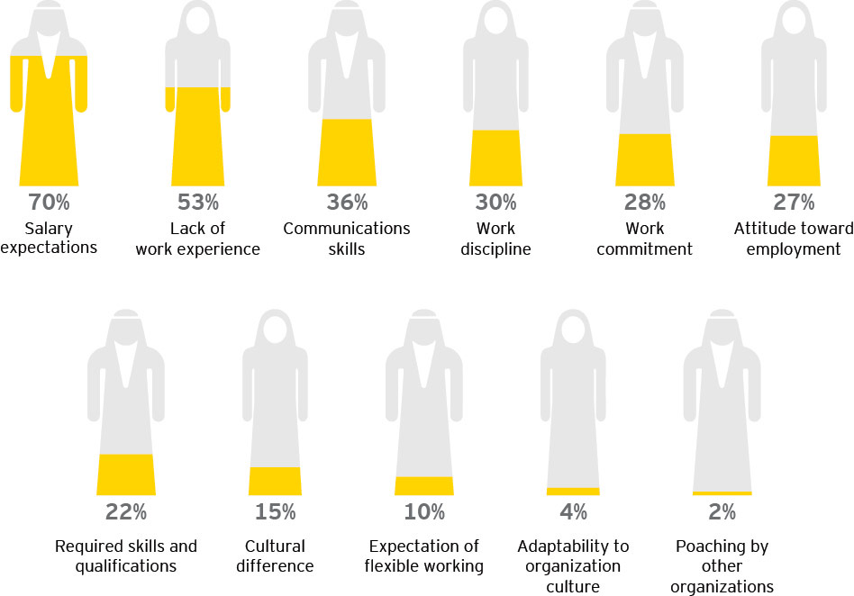 EY - What makes it difficult to retain nationals (% of GCC respondents)?