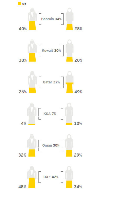 EY - Students who took work experience, by country and by gender