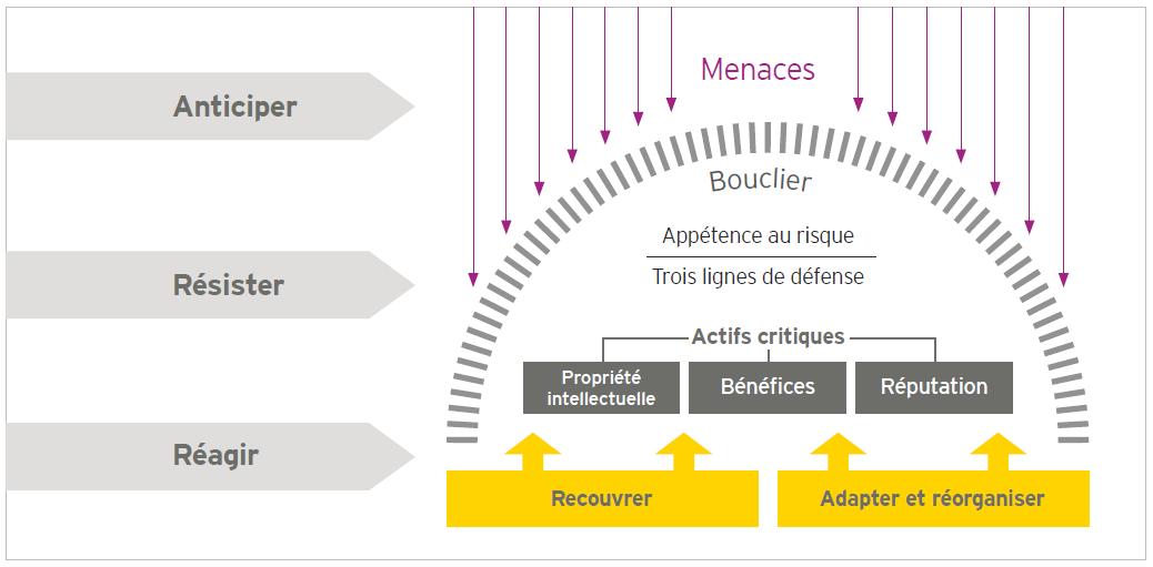 EY - Trois phases clefs d'action face à une cybermenace: l'anticipation, la résistance et la réaction.