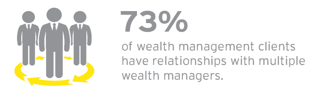 EY - 73% of wealth management clients have relationships with multiple wealth managers
