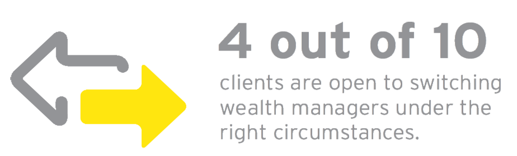 EY - 4 out of 10 clients are open to switching wealth managers under the right circumstances