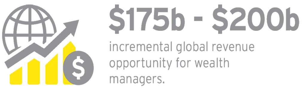 EY - $175b - $200b incremental global revenue oportunity for wealth managers
