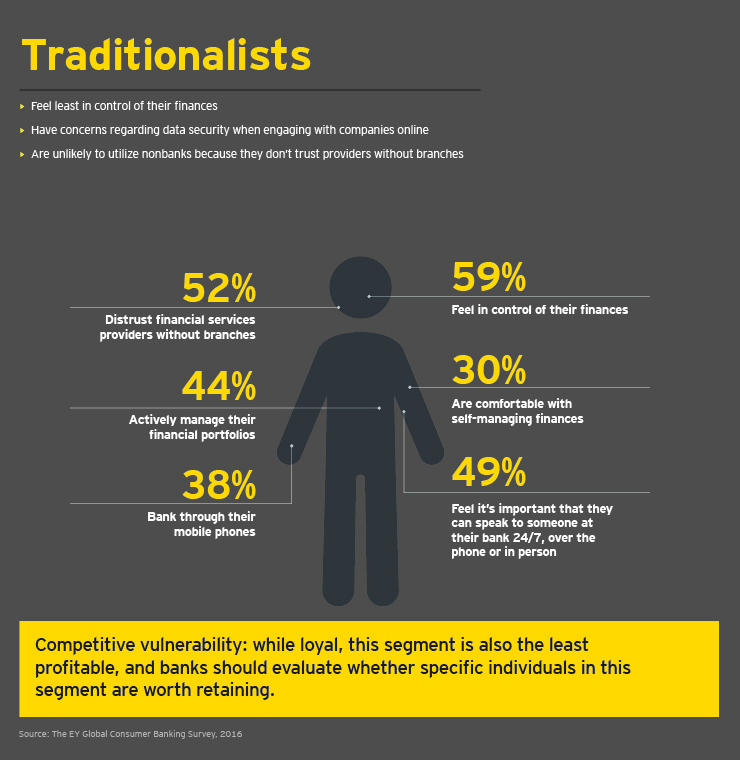 EY - Traditionalists