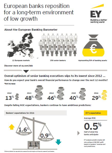 EY - European Banking Barometer 2016: Infografía