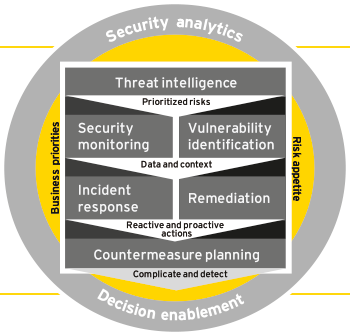 The EY cyber threat management framework