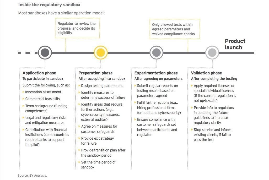 Ey Financial Services Europe Regulatory Sandboxes Facilitate