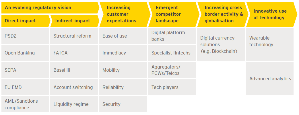 Payments evolution: striking the balance between regulation and innovation