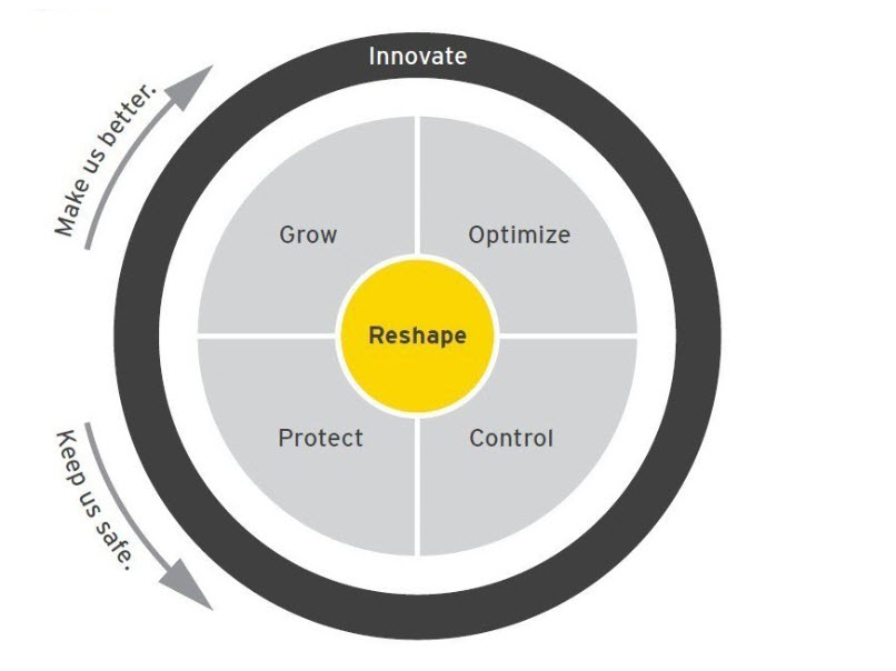 EY - Figure 1: Levers of change in investment banking