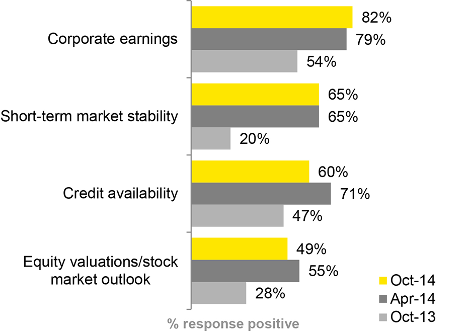 EY - Capital Confidence Barometer – Life Sciences