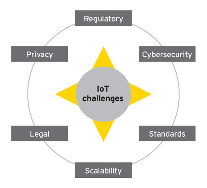 EY - IoT Challenges