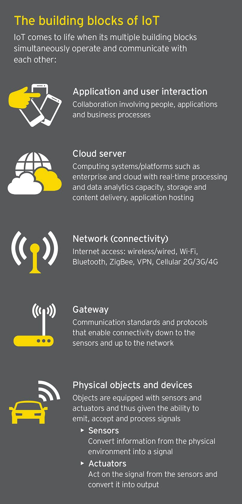 EY - The building blocks of IoT