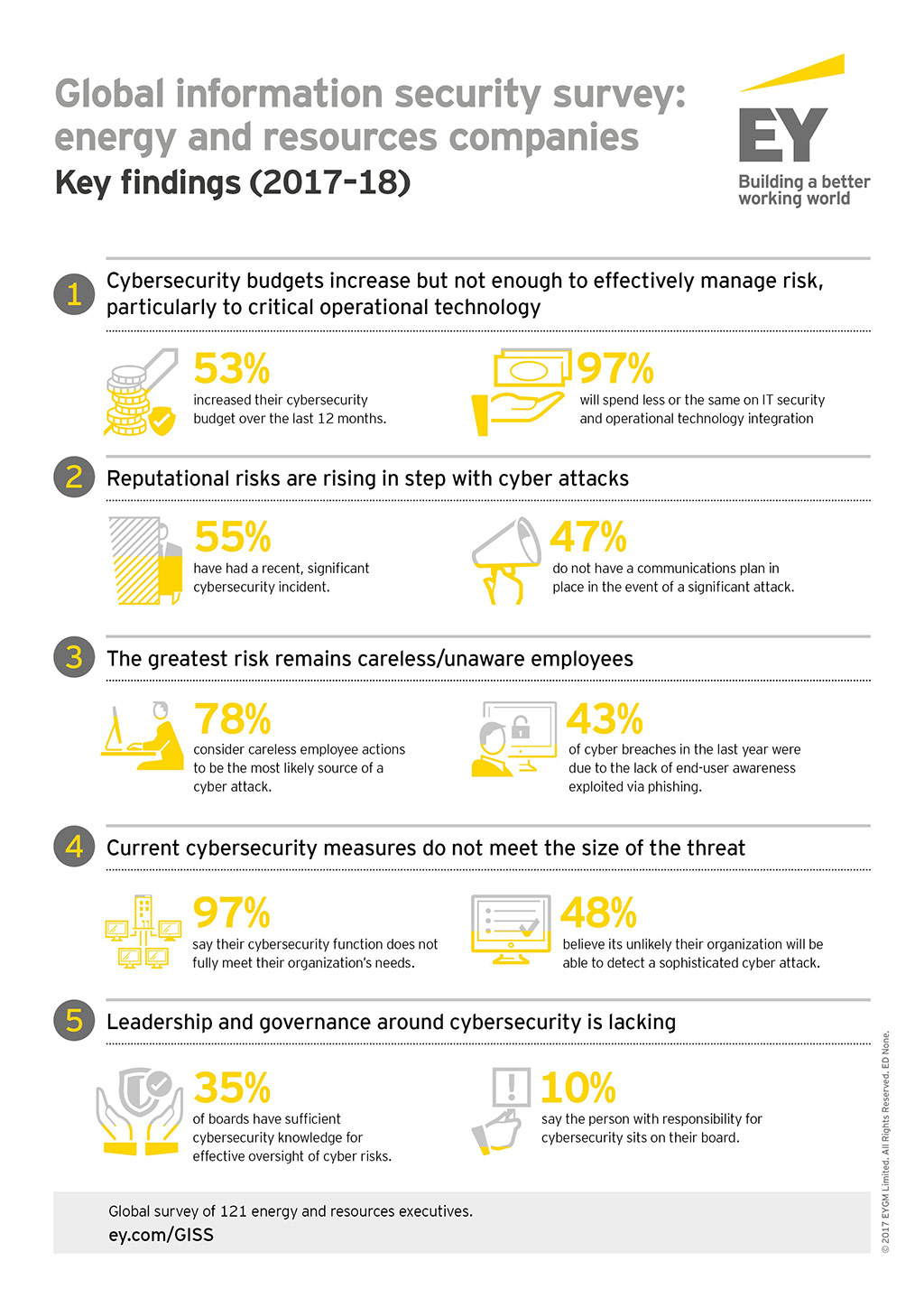 EY - Cybersecurity - key findings for energy and resources companies