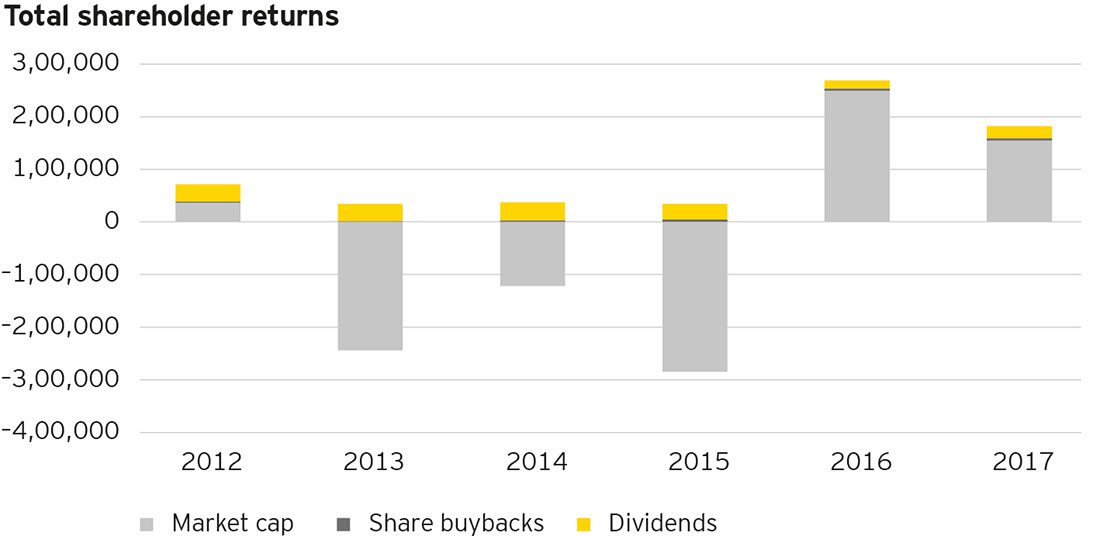 EY - Total shareholders returns