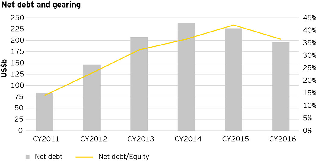 EY - Net debt and gearing