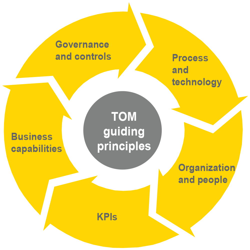 People Technology And Processes Model: Operating Model