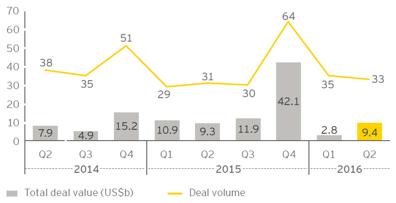 EY - Asia-Pacific deal value and volume