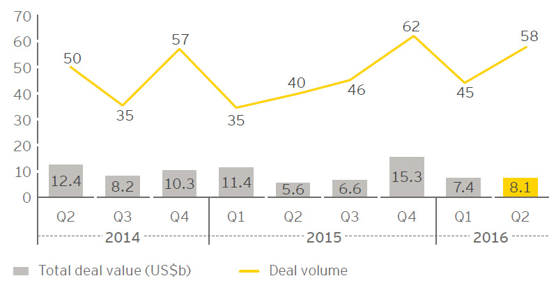EY - Europe deal value and volume