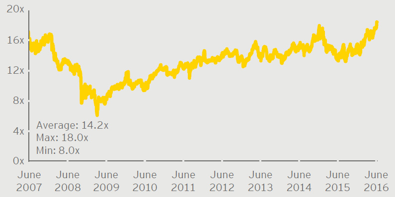 EY - Average P/E trading multiples for select US regulated utilities