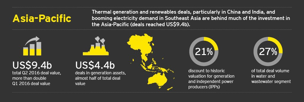 EY - Power transactions and trends: Q2 2016