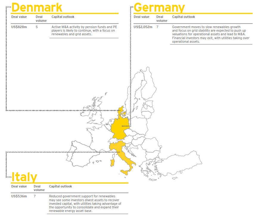 EY - Power transactions and trends | Q2 2016 - Europe