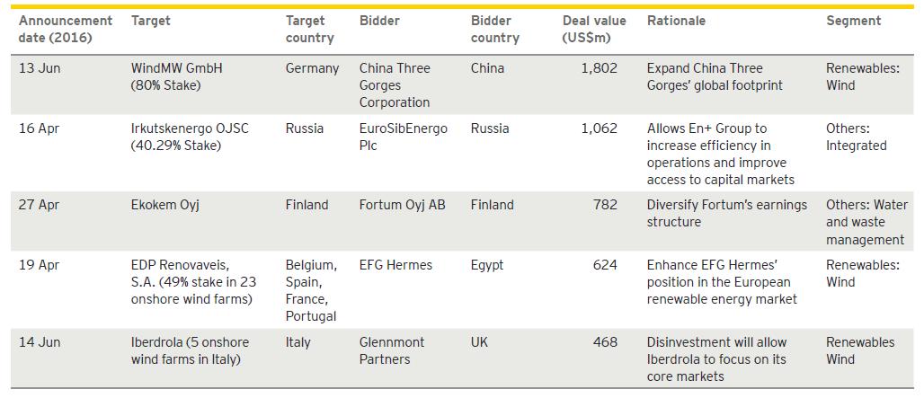 EY - Top five deals, Q2 2016