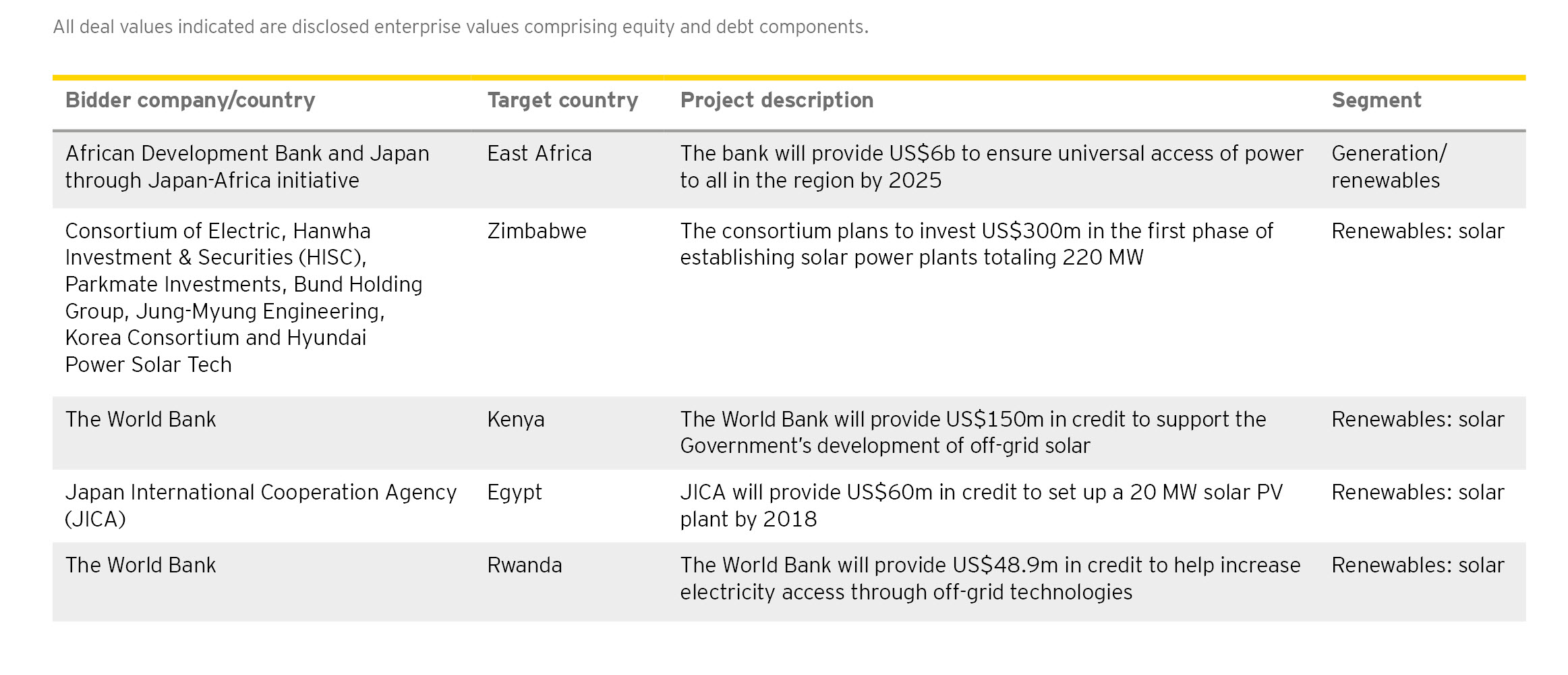 EY - Top investment deals, Q3 2017