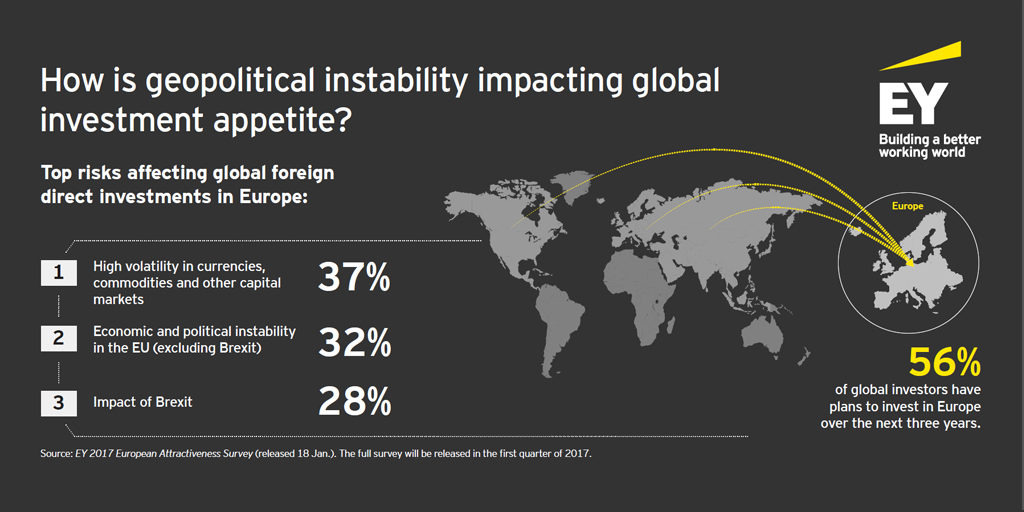 EY - How is geopolitical instability impacting global investment appetite?