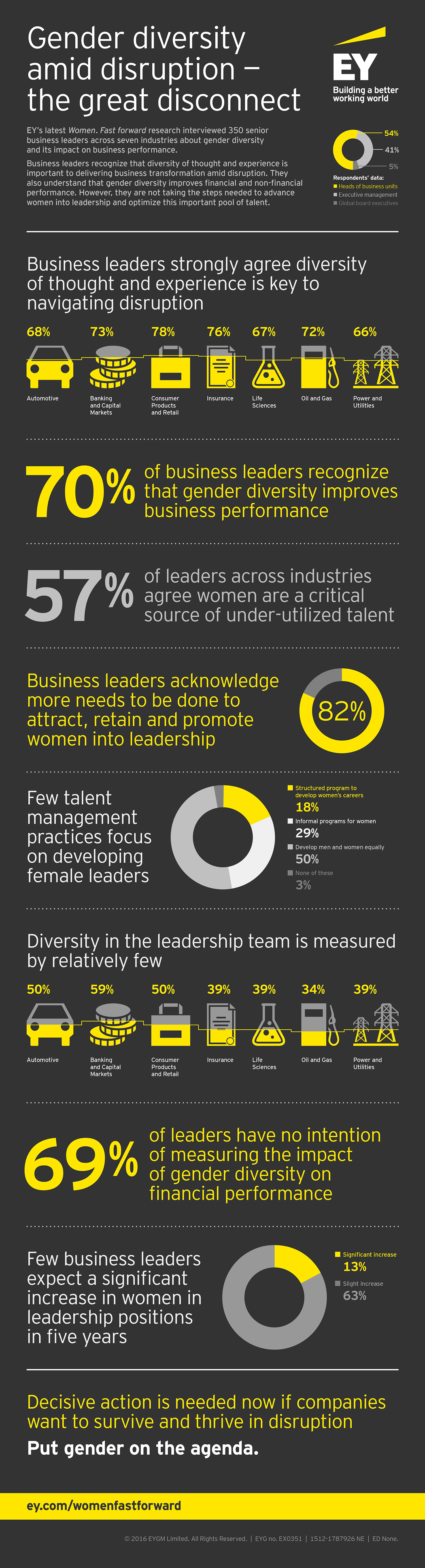 EY - Infographic: women in sectors