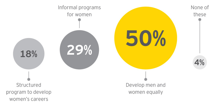 EY - Executives predominantly develop male and female talent equally