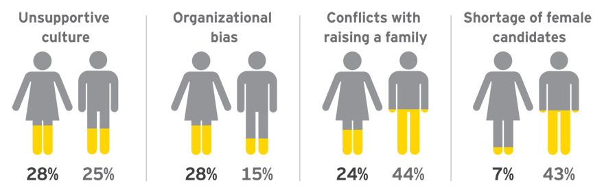 EY - How women and men perceive the top barriers to women in leadership