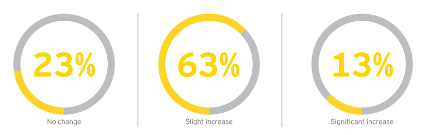 EY - What change do you expect over the next five years to women in senior leadership roles?