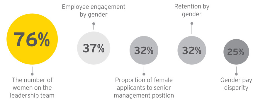 EY - How do you measure progress towards gender diversity?