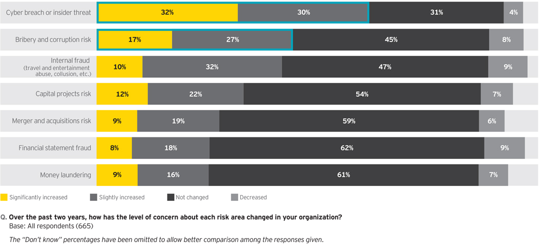 EY - Cyber breach or insider threat is clearly top of mind