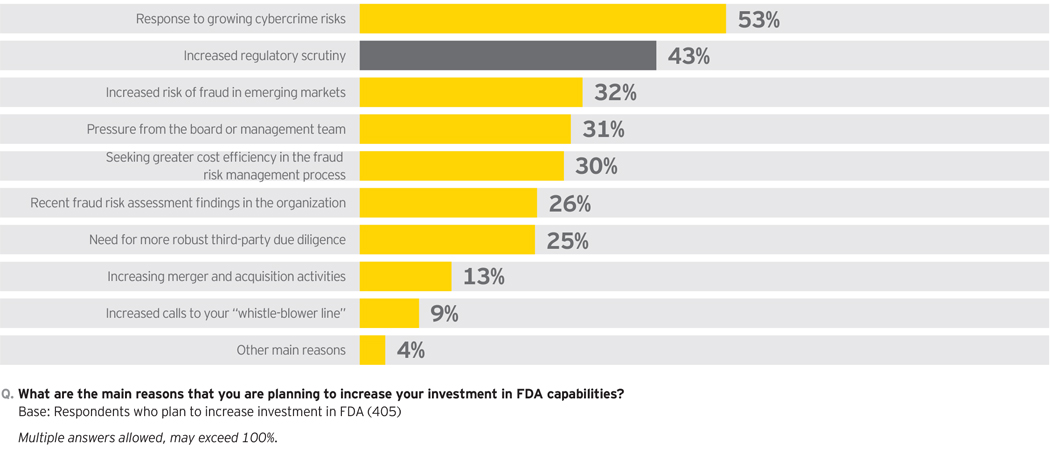 EY - Top drivers of FDA investment