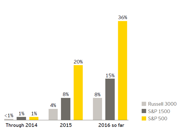 EY - More than 240 companies with proxy access bylaws by index