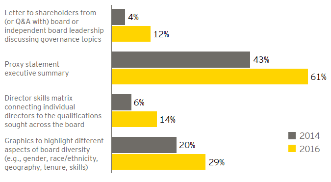 EY - S&P 500 proxy disclosure trends
