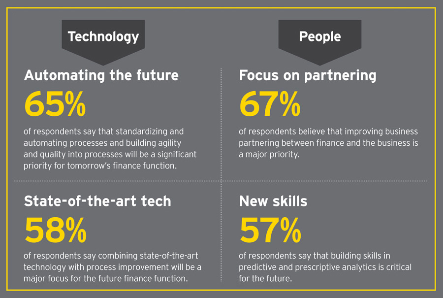 The DNA of the CFO: Is the future of finance new ...