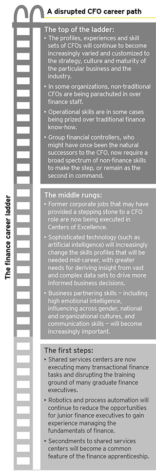 EY - A disrupted CFO career path