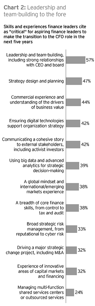 EY - Chart 2: Leadership and team-building to the fore