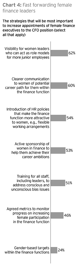 EY - Chart 4: Fast forwarding female finance leaders