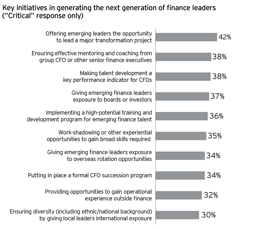 EY - Chart 1: Tomorrow's finance leaders need transformation experience