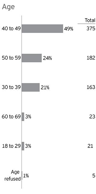 EY - Survey respondents' demographics: Age