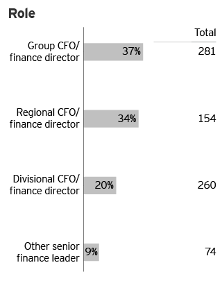 EY - Survey respondents' demographics: Role