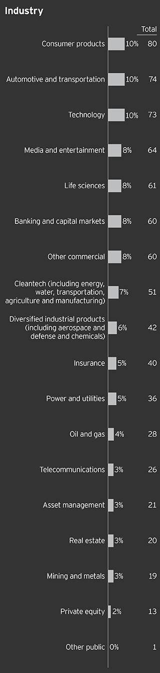 EY - Survey respondents' demographics: Industry