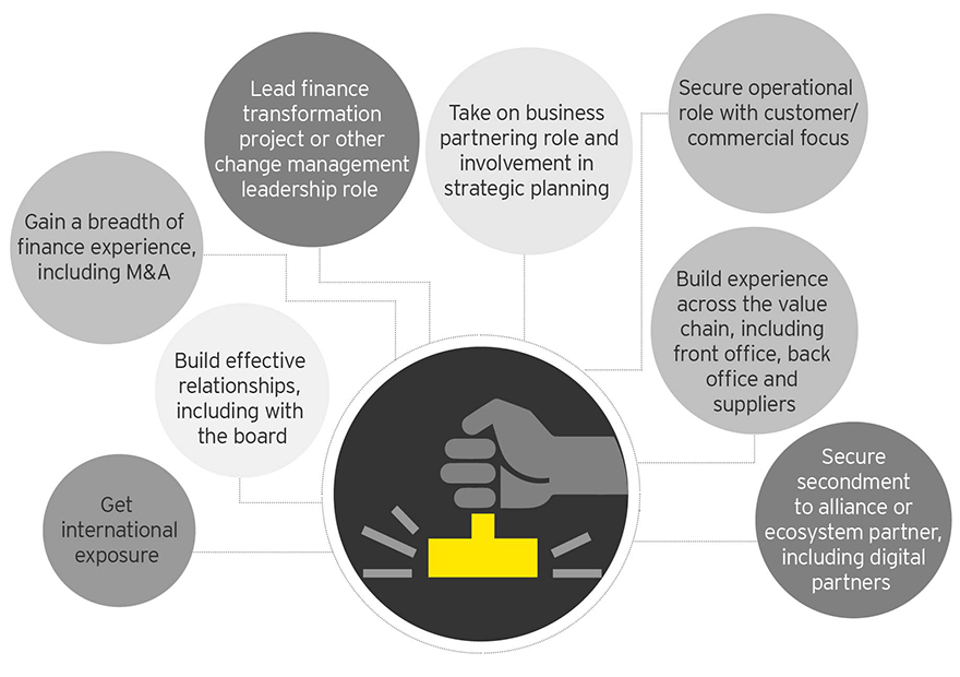 EY - Key stamps in the passport for aspiring CFOs
