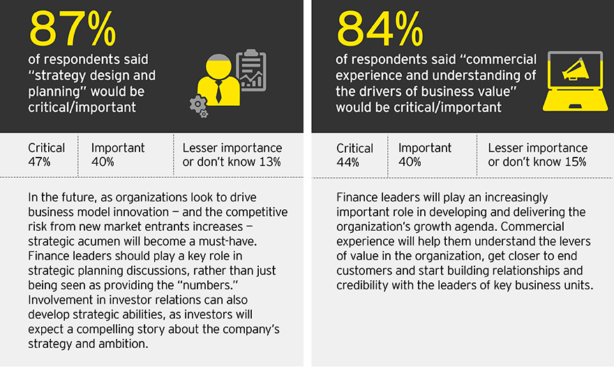 EY - The DNA of the CFO: Part 3
