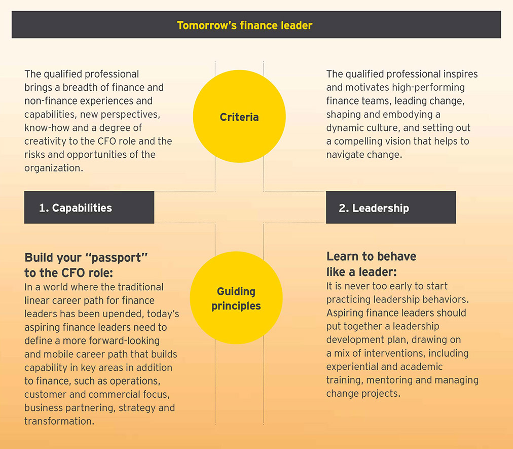 EY - Tomorrow's finance leader