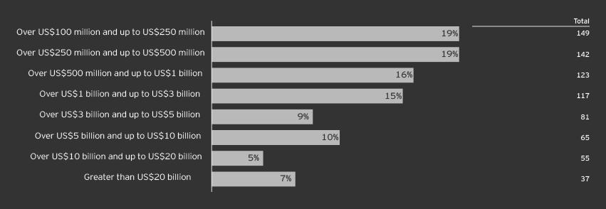 EY - Survey respondents' demographics: Revenue
